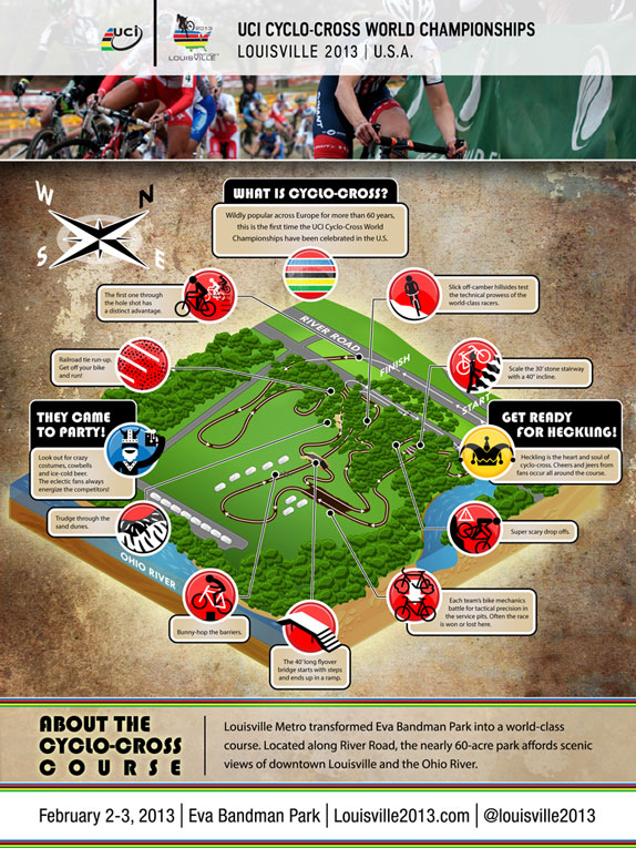 CycloCross Infographic
